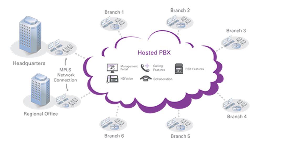Urbnix PBX Cloud